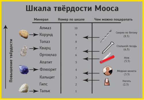 Помогите определить камень. - шкала Мооса2.png