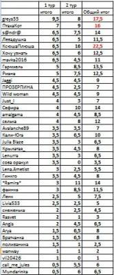 Результаты II тура Битвы экстрасенсов-2016 - pic_4.jpg